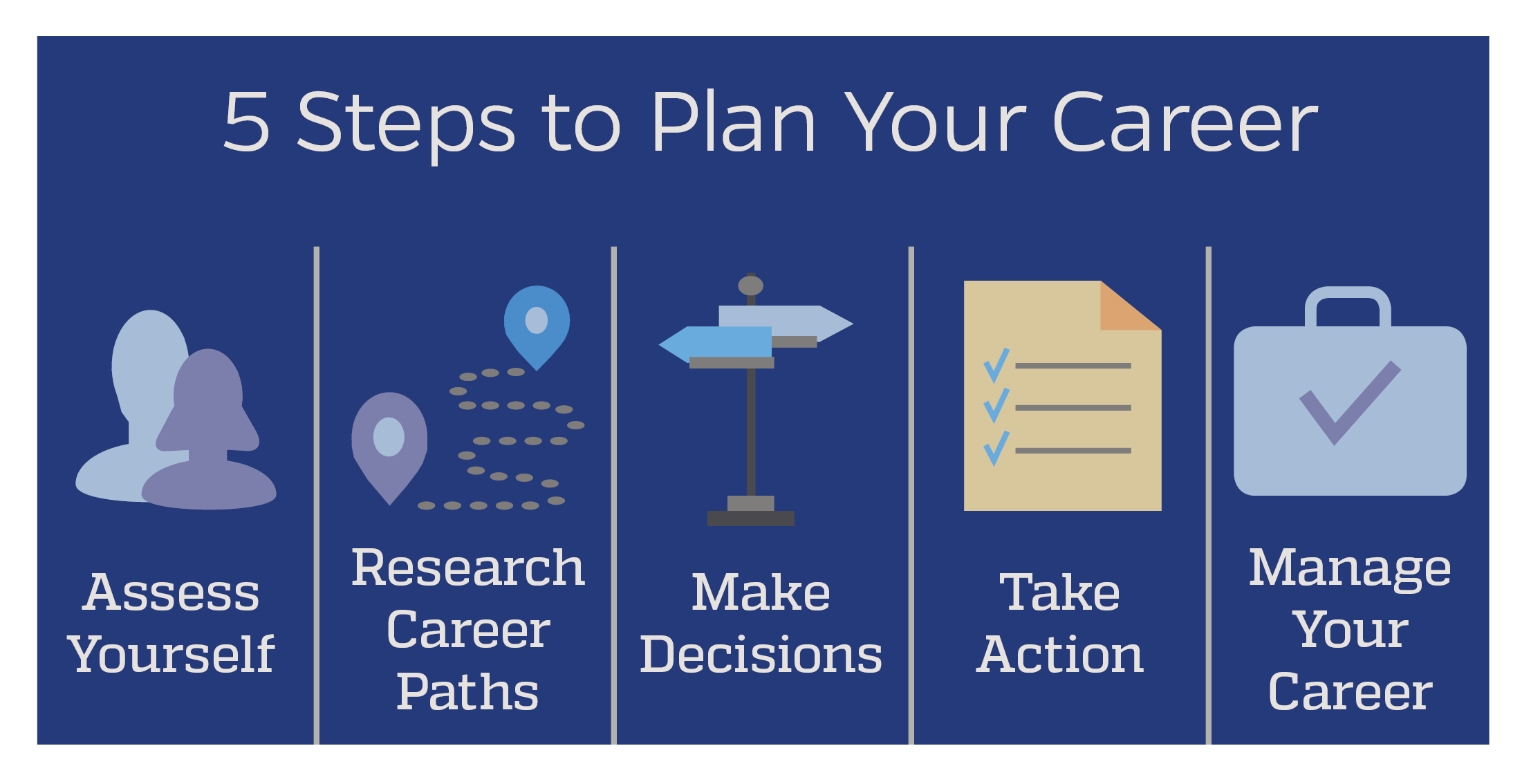 """An info graph that reads, """"5 Steps to Plan Your Career""""."""