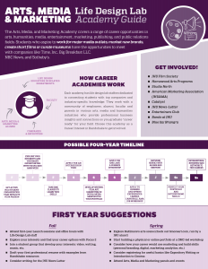 Clickable image to PDF of Arts, Media and Marketing academy guide and timeline