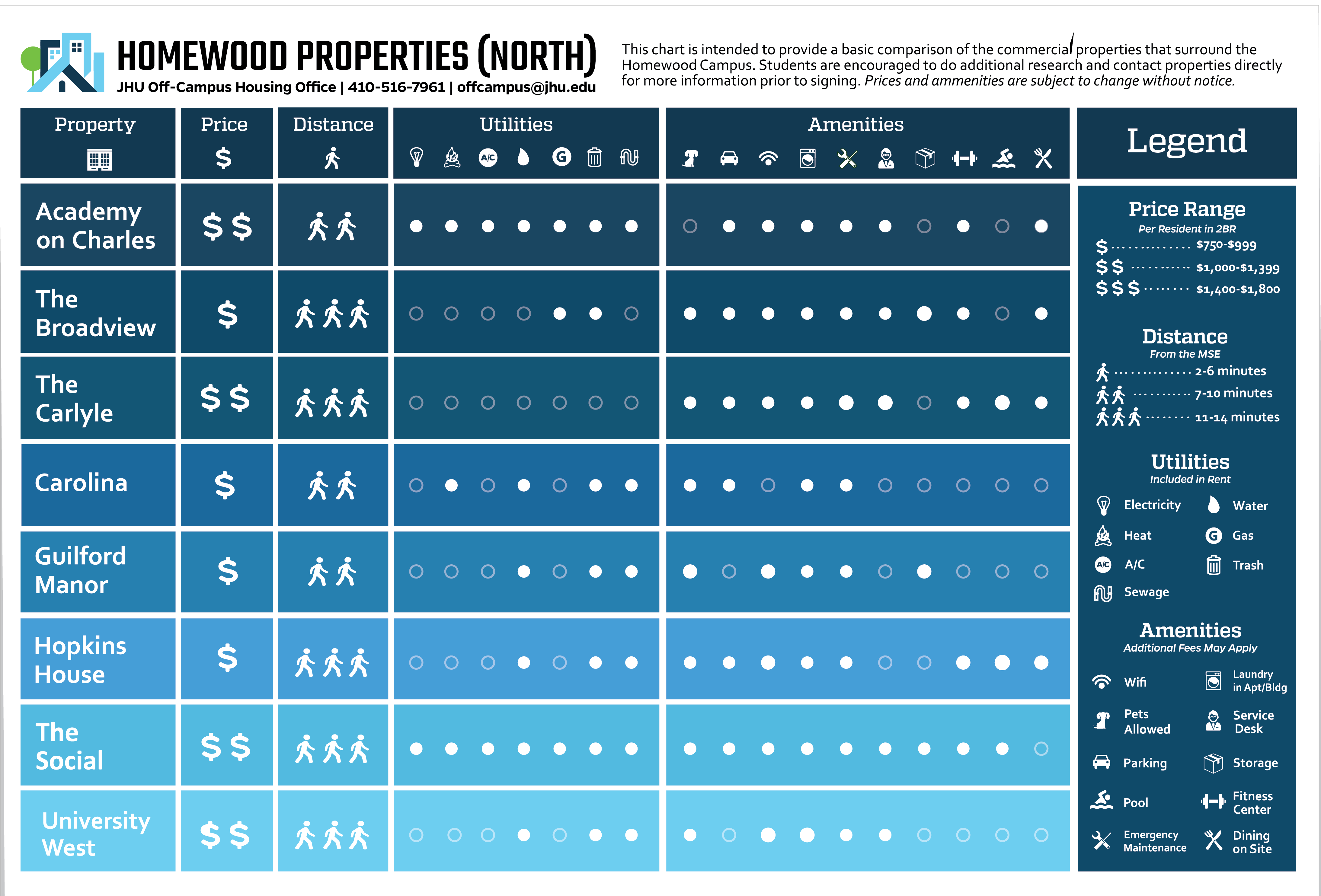 Comparison chart of north properties and their amenities near Homewood campus.