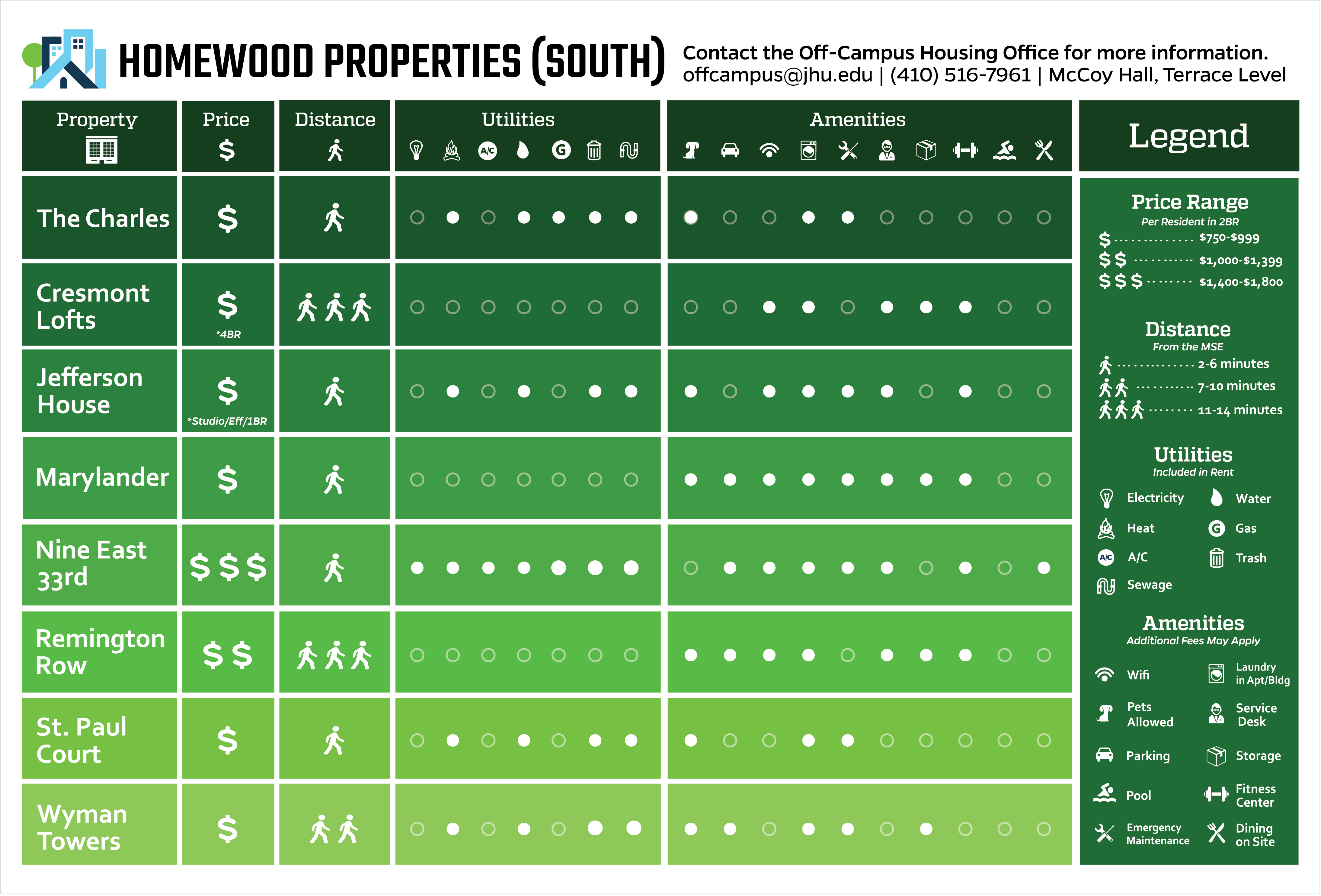 Comparison chart of south properties and their amenities near Homewood campus.