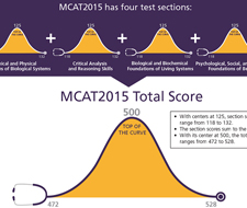 What health professions do not require you to take the MCATS?