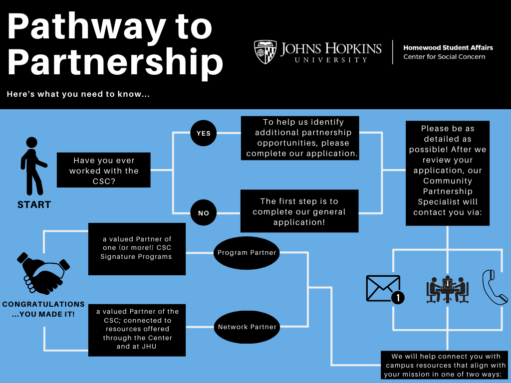 This image shows the pathway to becoming a CSC Partner. Fill out the application below and we will connect you with campus resources that align with your mission as either a program partner or network partner. A program partner is a valued partner of one or more CSC signature programs. A Network partner is a valued partner of the CSC, who we connect with resources offered through the CSC and at JHU.