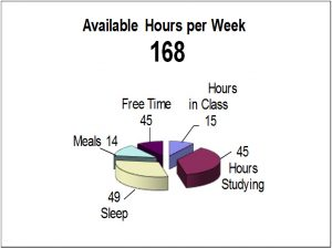 "An info graphic titled ""Available Hours per Week"" and using a pie graph."
