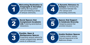 Chart displaying the six tenents of the Student Center project.