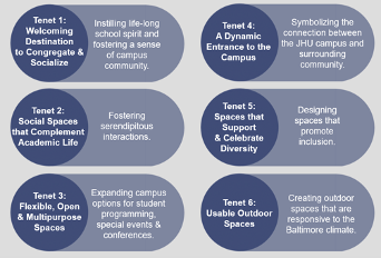 Chart illustrating the six tenents of the Hopkins Student Center design.